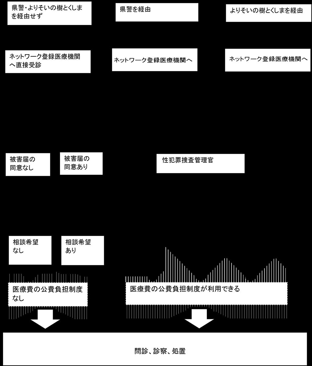 対応へのフローチャート図