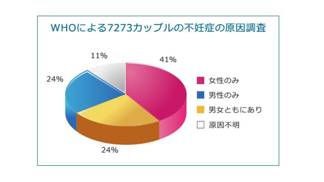 WHOによる7273カップルの不妊症の原因調査
